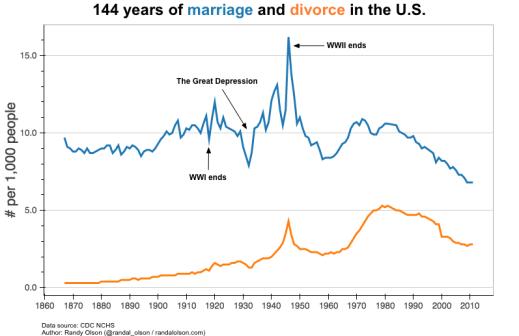 marriagesdivorces
