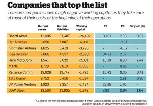 companies-that-top-the-list
