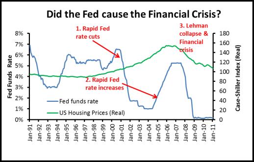 Fed & Crisis